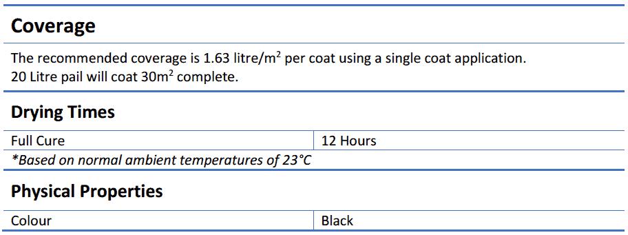 Tremco TREMproof 250GC 20L - TREMproof 250GC